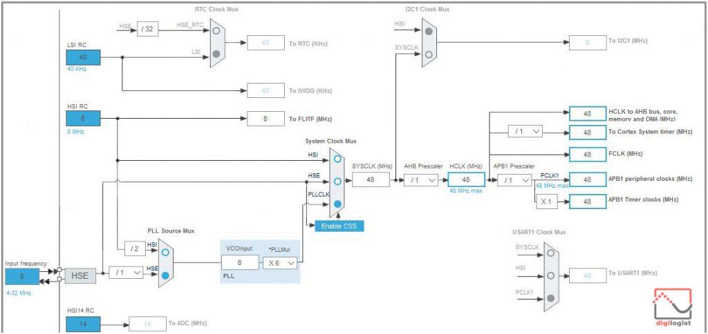 تنظیم کلاک در STM32CubeMX - دیجیلاگیست